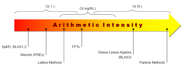 Arithmetic-Intensity