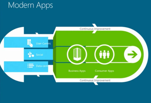 Modern-Apps