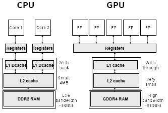 CPU-GPU-2