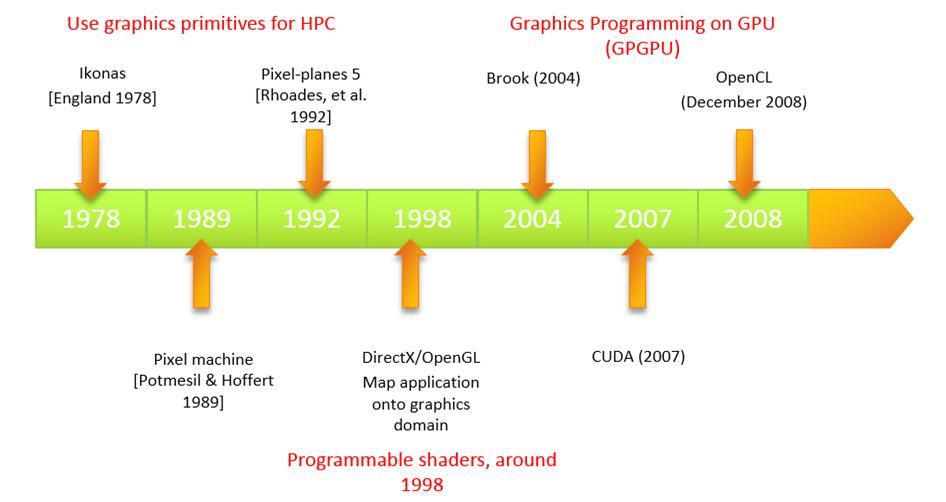 GPGPU Timeline
