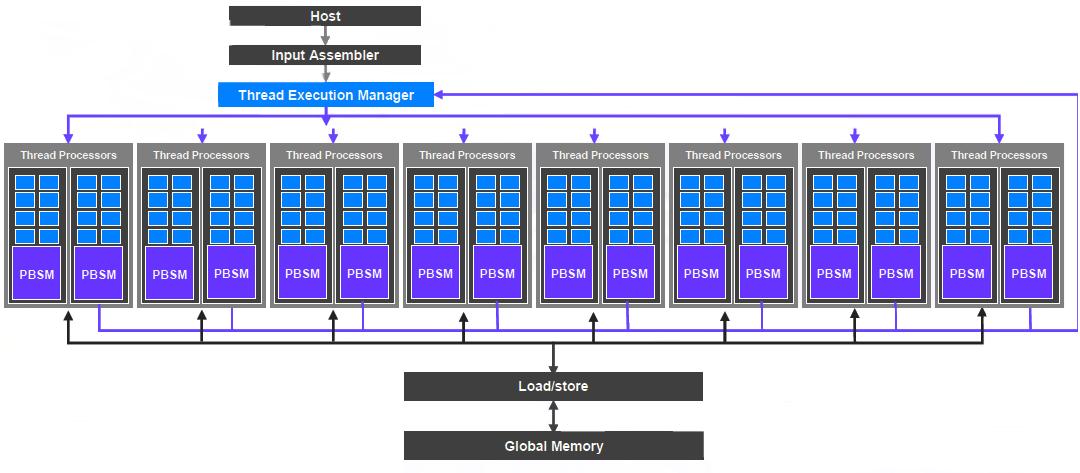 GPU-architecture-2