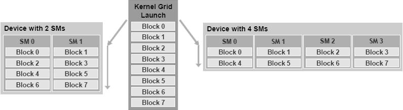 Kernel-grid-execution