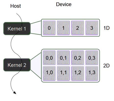 Kernel-sequence
