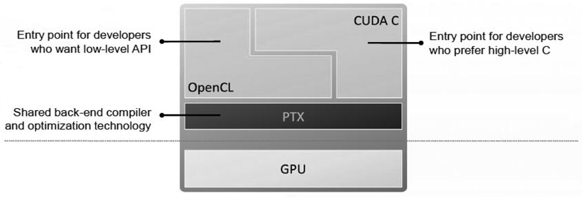 Programming-model
