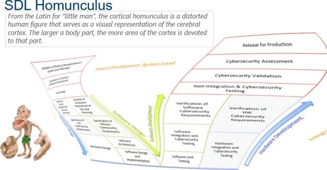 Secure Development Lifecycle Homunculus (most time is spent in validation and fixing bugs)