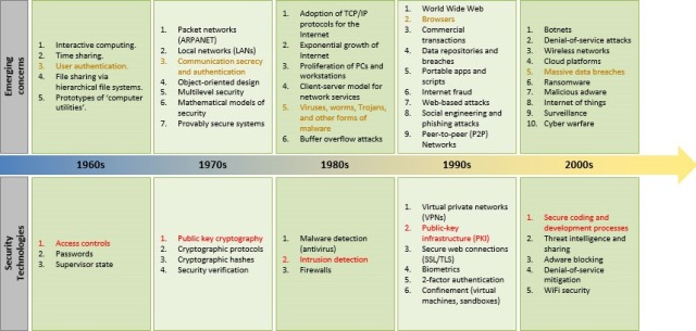 Emergence of security technologies (source: American Scientist)