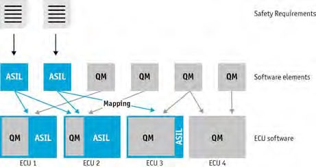 Figure 1: Example of a Mixed-ASIL system with function mapping to multiple ECUs