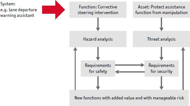 Figure 1: Requirements engineering identifies mutual interactions and dependencies of safety and security