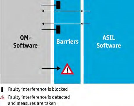 Figure 2: Barriers prevent errors from being propagated to the ASIL software