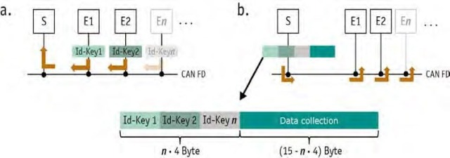 Figure 2: ID keys of multiple receivers in the use of CAN FD