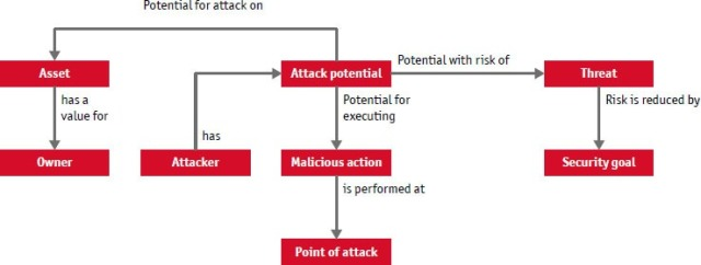 Figure 2: Interrelationships in threat and risk analysis