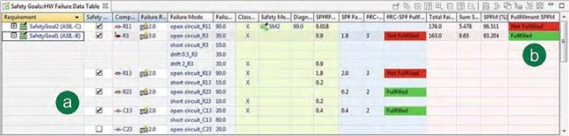 """Figure 2. Excerpt of failure data table with results of the """"Hardware Architectural Metrics"""" as well as the FRC method"""