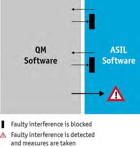 Figure 3: The ASIL software protects itself from errors