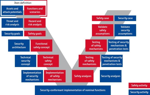 Figure 3: Shared view of safety and security requirements
