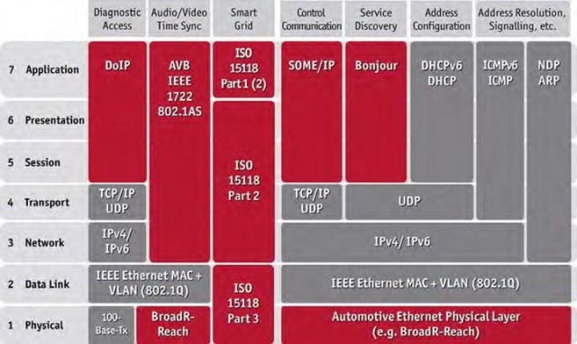 Table 1: IP protocols of automotive applications mapped to the OSI reference model (left-side columns) including administrative functions (right-side columns): Both new protocols (red) and those known from office communications (gray) are used.