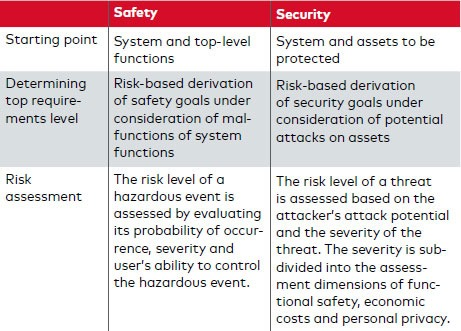 Table 1: Comparison of approaches for determining safety and security requirements