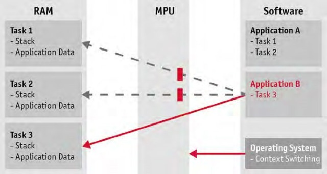 Figure 3: The MPU in the hardware protects the memory partitions from unauthorized access. Reconfiguration of the MPU is performed by the operating system.
