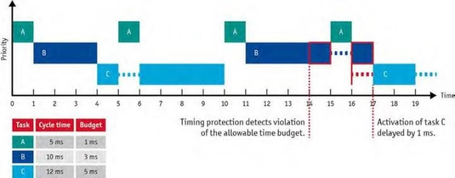 Figure 2: AUTOSAR timing protection offers early detection of a violation of the allowed time budget for tasks and interrupts.